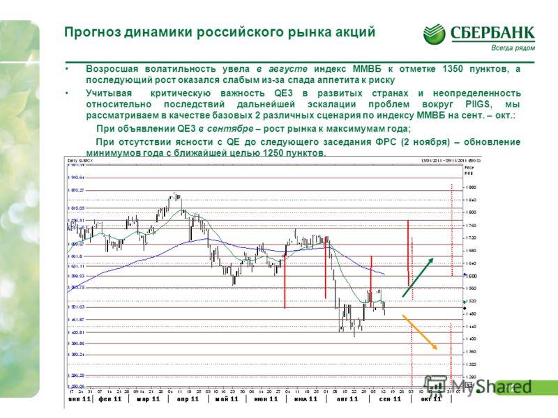 11 Факторы роста и снижения пока компенсируют друг друга ФАКТОРЫ РОСТА: Ожидания QE3 Относительная недооценка российского рынка по ключевым базовым мультипликаторам Привлекательность товарных рынков в условиях наличия значительных денежных позиций у