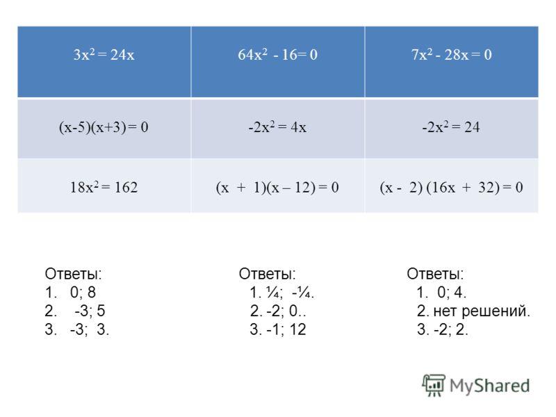 3х 2 = 24х64х 2 - 16= 07х 2 - 28х = 0 (х-5)(х+3) = 0-2х 2 = 4х-2х 2 = 24 18х 2 = 162(х + 1)(х – 12) = 0(х - 2) (16х + 32) = 0 Ответы: Ответы: Ответы: 1. 0; 8 1. ¼; -¼. 1. 0; 4. 2. -3; 5 2. -2; 0.. 2. нет решений. 3. -3; 3. 3. -1; 12 3. -2; 2.