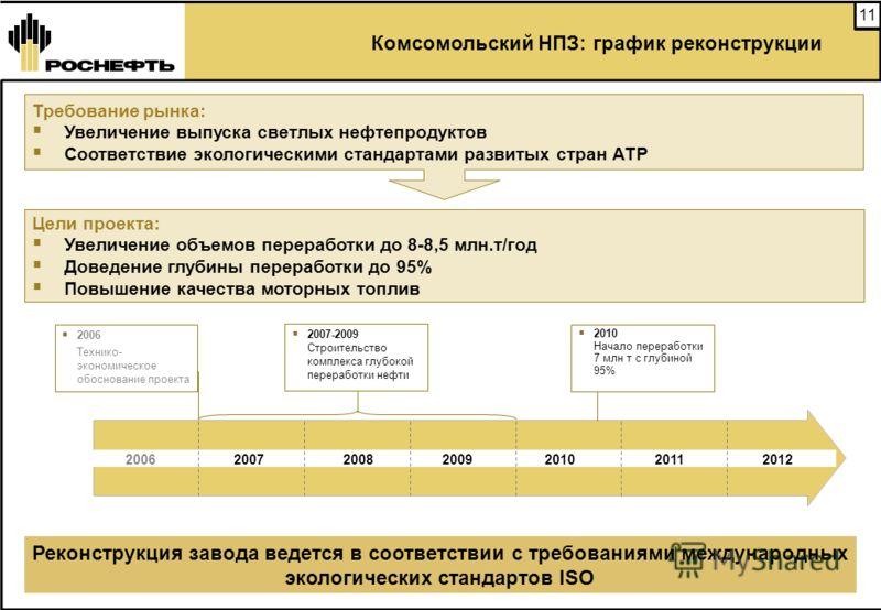11 Комсомольский НПЗ: график реконструкции 2012 2006 200720082009201020112012 Реконструкция завода ведется в соответствии с требованиями международных экологических стандартов ISO 2006 Технико- экономическое обоснование проекта 2010 Начало переработк