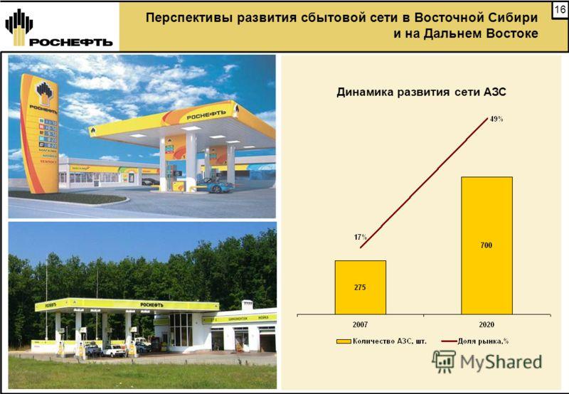 16 Перспективы развития сбытовой сети в Восточной Сибири и на Дальнем Востоке Динамика развития сети АЗС