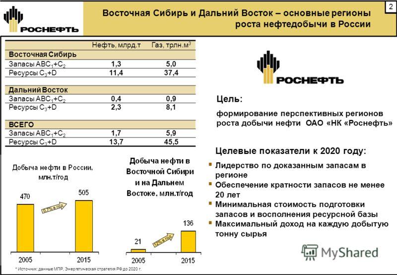 2 Восточная Сибирь и Дальний Восток – основные регионы роста нефтедобычи в России * Источник: данные МПР, Энергетическая стратегия РФ до 2020 г. Нефть, млрд.тГаз, трлн.м 3 Восточная Сибирь Запасы АВС 1 +С 2 1,35,0 Ресурсы С 3 +D11,437,4 Дальний Восто