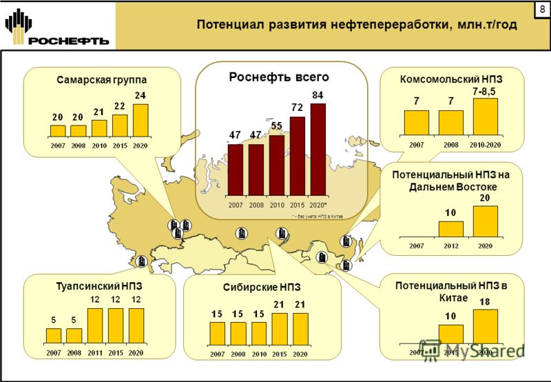 8 Туапсинский НПЗ Комсомольский НПЗ Потенциал развития нефтепереработки, млн.т/год Роснефть всего Потенциальный НПЗ на Дальнем Востоке Сибирские НПЗ Потенциальный НПЗ в Китае Самарская группа * - без учета НПЗ в Китае 7-8,5