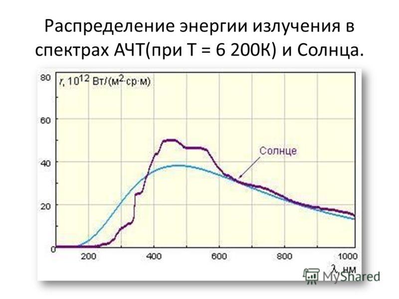 Распределение энергии излучения в спектрах АЧТ(при Т = 6 200К) и Солнца.