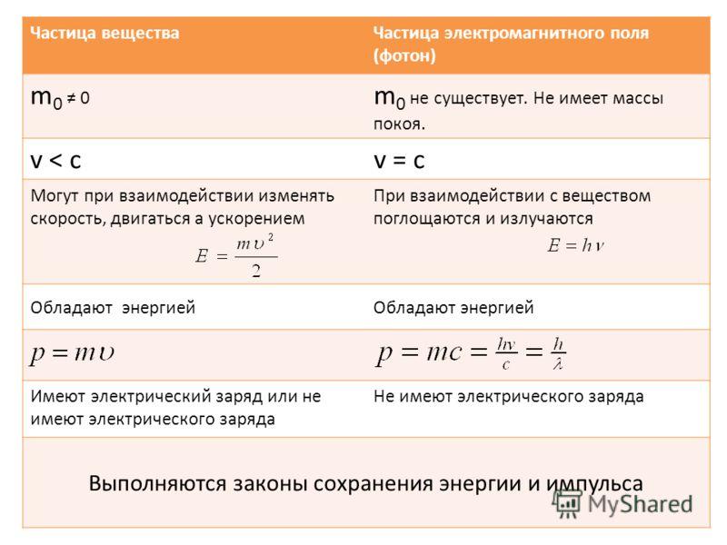 Частица веществаЧастица электромагнитного поля (фотон) m 0 0 m 0 не существует. Не имеет массы покоя. v < cv = c Могут при взаимодействии изменять скорость, двигаться а ускорением При взаимодействии с веществом поглощаются и излучаются Обладают энерг