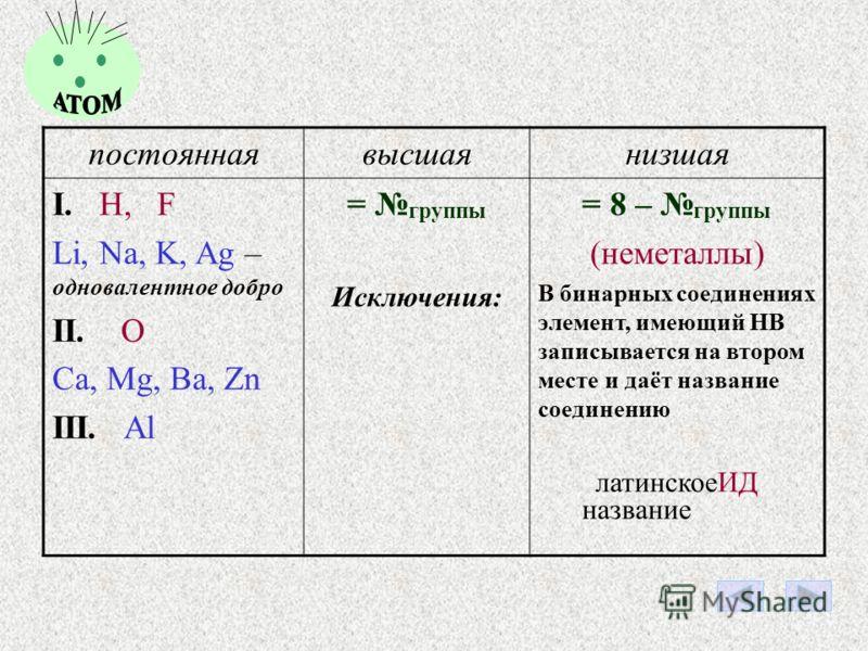 Некоторые из нас во всех соединениях образуют одно и то же число химических связей. Это означает, что мы имеем постоянную валентность. Нас надо знать наизусть!