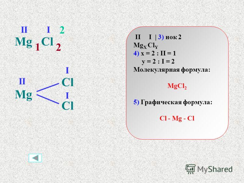 II II | 3) нок 2 Fe X O Y 4) x = 2 : II = 1 y = 2 : II = 1 Молекулярная формула: FeO 5) Графическая формула: Fe = O FeO II 2 1 1 FeO II