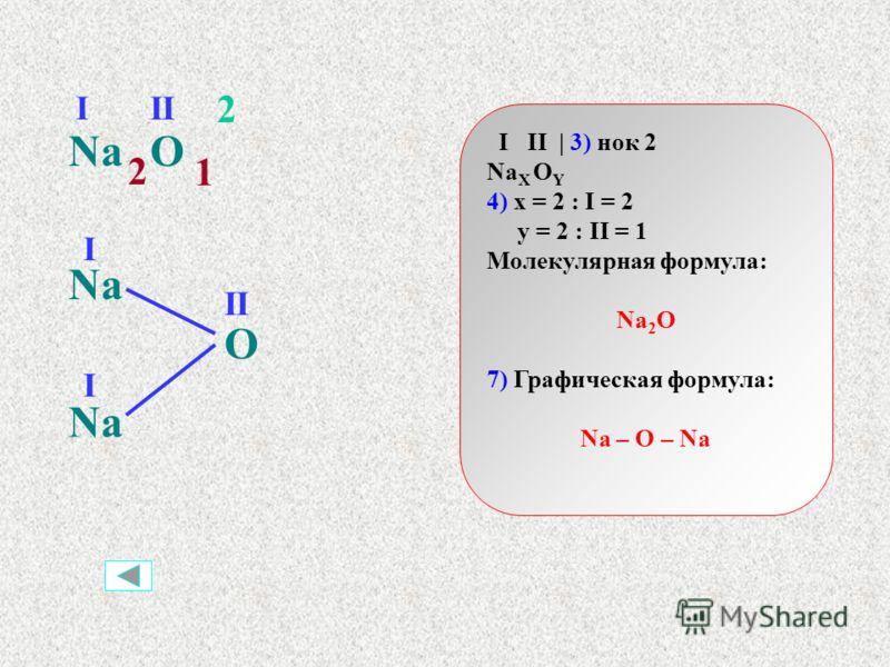 VI II | 3) нок 6 S X O Y 4) x = 6 : VI = 1 y = 6 : II = 3 Молекулярная формула: SO 3 7) Графическая формула: O = S = O || O SO VIII 6 1 3 S O O O VI II