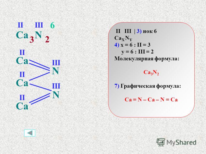 I II | 3) нок 2 Na X O Y 4) x = 2 : I = 2 y = 2 : II = 1 Молекулярная формула: Na 2 O 7) Графическая формула: Na – O – Na NaO III 2 2 1 Na O I I II