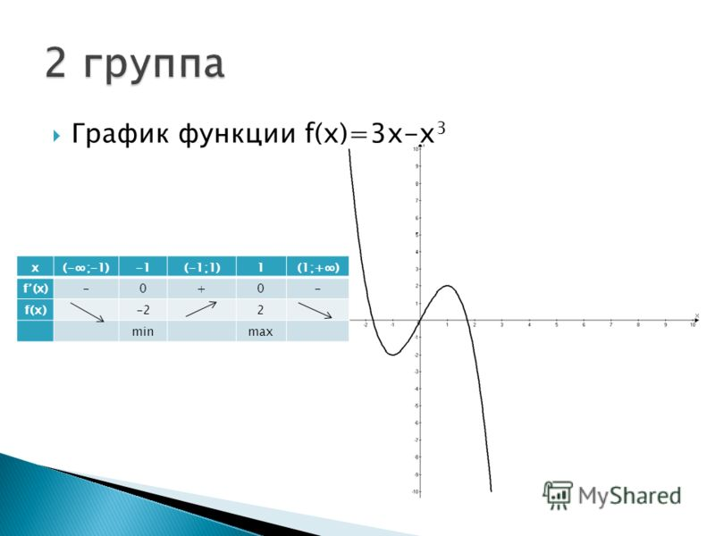 График функции f(x)=3x-x 3 х(-;-1)(-1;1)1(1;+) f (x)-0+0- f(х)-22 min max