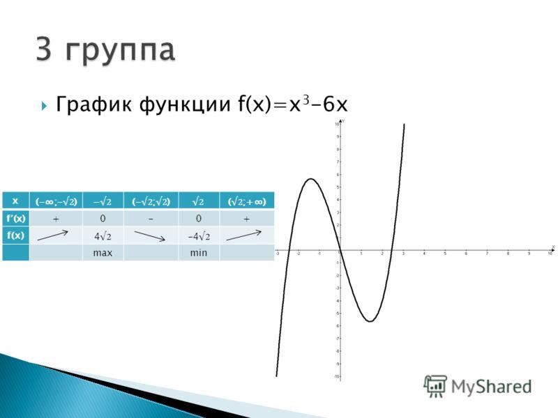 График функции f(x)=x 3 -6x х f (x)+0-0+ f(х) max min
