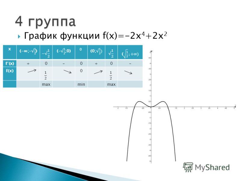 График функции f(x)=-2х 4 +2х 2 х f (x)+0-0+0- f(х)0 max min max