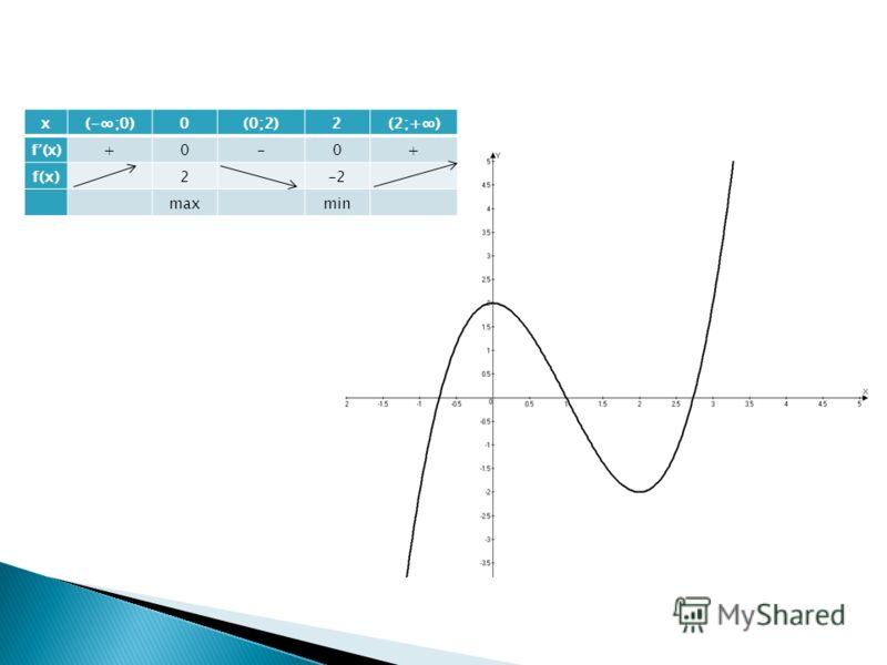 х(-;0)0(0;2)2(2;+) f (x)+0-0+ f(х)2-2 max min
