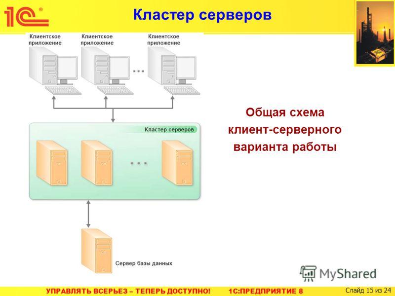 УПРАВЛЯТЬ ВСЕРЬЕЗ – ТЕПЕРЬ ДОСТУПНО! 1C:ПРЕДПРИЯТИЕ 8 Слайд 15 из 24 Кластер серверов Общая схема клиент-серверного варианта работы