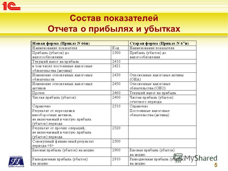 Состав показателей Отчета о прибылях и убытках 5