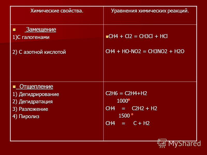 Химические свойства. Уравнения химических реакций. Замещение Замещение 1)С галогенами 2) С азотной кислотой CH4 + Cl2 = CH3Cl + HCl CH4 + Cl2 = CH3Cl + HCl CH4 + HO-NO2 = CH3NO2 + H2O Отщепление Отщепление 1) Дегидрирование 2) Дегидратация 3) Разложе