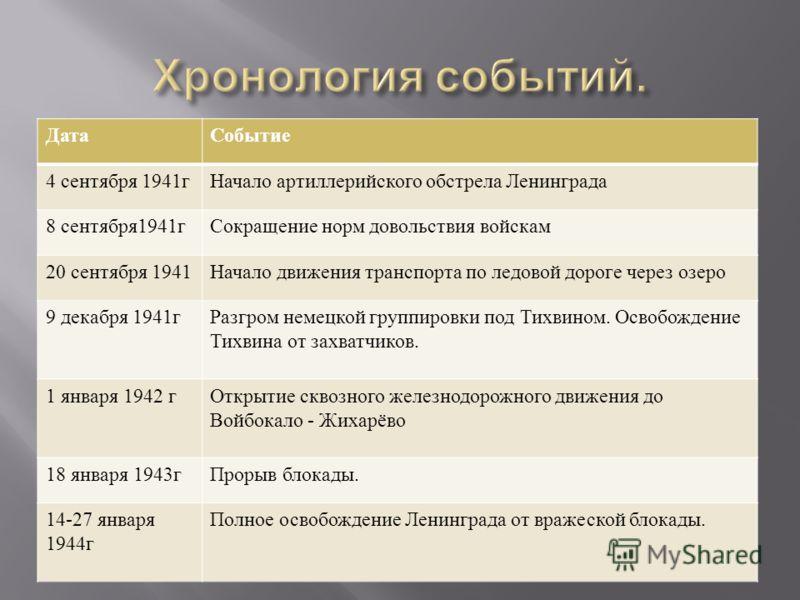 ДатаСобытие 4 сентября 1941 гНачало артиллерийского обстрела Ленинграда 8 сентября 1941 гСокращение норм довольствия войскам 20 сентября 1941 Начало движения транспорта по ледовой дороге через озеро 9 декабря 1941 гРазгром немецкой группировки под Ти