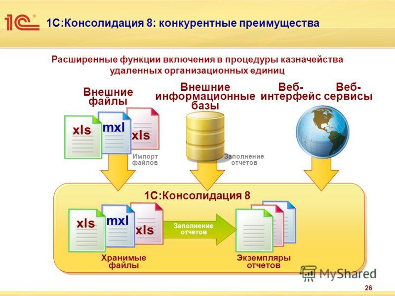 Расширенные функции включения в процедуры казначейства удаленных организационных единиц 1С:Консолидация 8: конкурентные преимущества 26 Внешние файлы Веб- интерфейс Импорт файлов Заполнение отчетов Хранимые файлы Экземпляры отчетов 1С:Консолидация 8