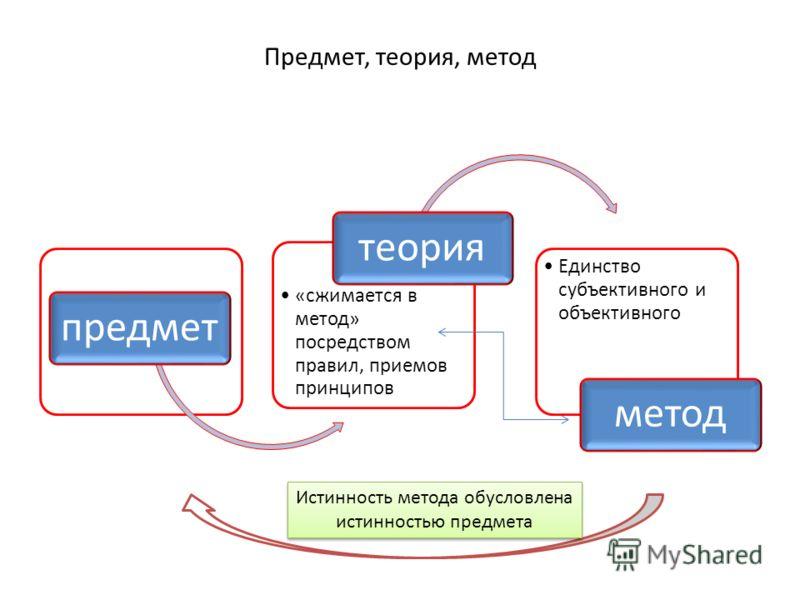 Предмет, теория, метод предмет «сжимается в метод» посредством правил, приемов принципов теория Единство субъективного и объективного метод Истинность метода обусловлена истинностью предмета