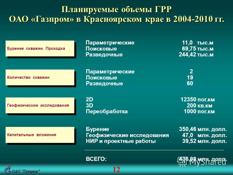 Планируемые объемы ГРР ОАО «Газпром» в Красноярском крае в 2004-2010 гг. Бурение скважин. Проходка Параметрические 11,0 тыс.м Поисковые 69,75 тыс.м Разведочные244,42 тыс.м Количество скважин Параметрические 2 Поисковые 19 Разведочные 60 Геофизические