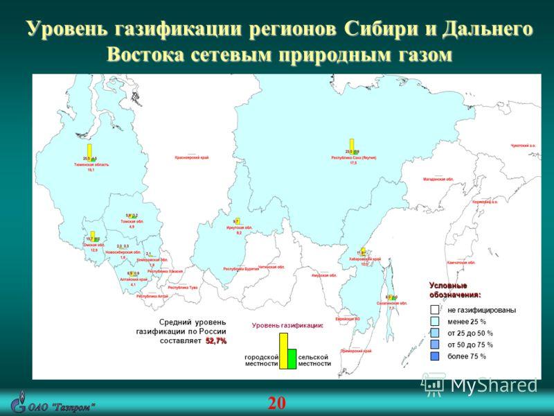 Уровень газификации регионов Сибири и Дальнего Востока сетевым природным газом Условные обозначения: не газифицированы менее 25 % от 25 до 50 % от 50 до 75 % более 75 % Средний уровень газификации по России составляет 52,7% сельской местности городск