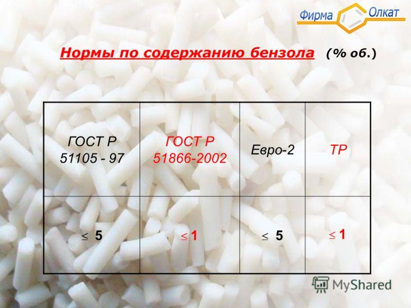 Нормы по содержанию бензола (% об.) ГОСТ Р 51105 - 97 ГОСТ Р 51866-2002 Евро-2ТР 5 1 5 1
