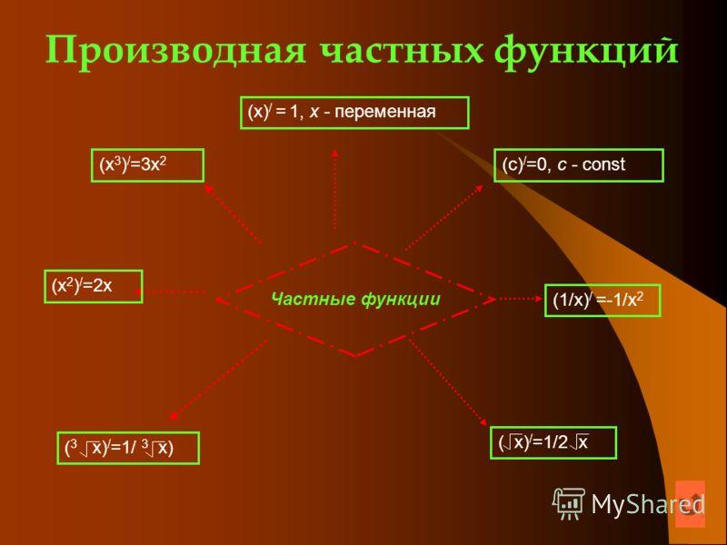 Производная частных функций Частные функции (x) / = 1, x - переменная (c) / =0, c - const (x 3 ) / =3x 2 (x 2 ) / =2x (1/х) / =-1/х 2 ( 3 х) / =1/ 3 х) ( x) / =1/2 x