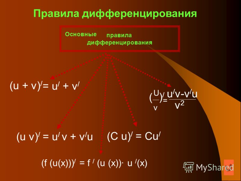 Правила дифференцирования (u + v) / = u / + v / (u v) / = u / v + v / u (C u) / = Cu / правила дифференцирования Основные (f (u(х))) / = f / (u (х))· u / (х) u / v-v / u UvUv = ( )/)/ v2v2