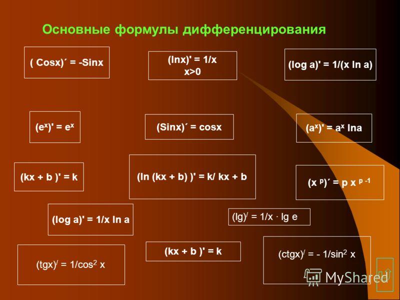 Основные формулы дифференцирования (Sinх)´ = cosх ( Cosх)´ = -Sinх (lnх)' = 1/х х>0 (log a)' = 1/(х ln а) (e х )' = e х (а х )' = а х lnа (kх + b )' = k (х р )´ = р х р -1 (ln (kх + b) )' = k/ kх + b (log a)' = 1/х ln а (lg) / = 1/х · lg e (ctgх) / =