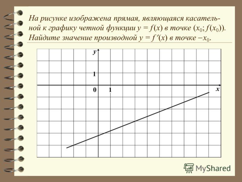 На рисунке изображена прямая, являющаяся касатель- ной к графику четной функции y = f (x) в точке (x 0 ; f (x 0 )). Найдите значение производной y = f (x) в точке x 0.