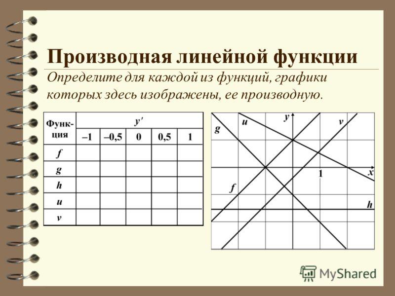 Производная линейной функции Определите для каждой из функций, графики которых здесь изображены, ее производную.