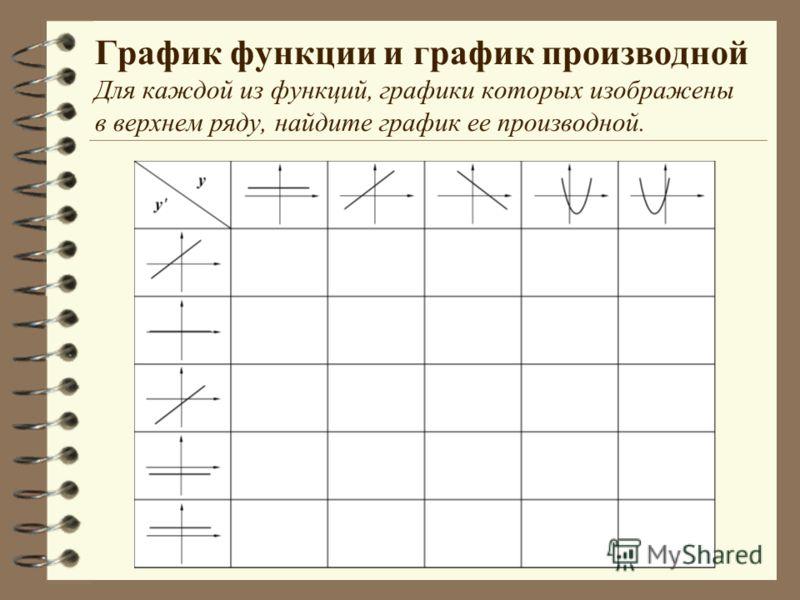 График функции и график производной Для каждой из функций, графики которых изображены в верхнем ряду, найдите график ее производной.
