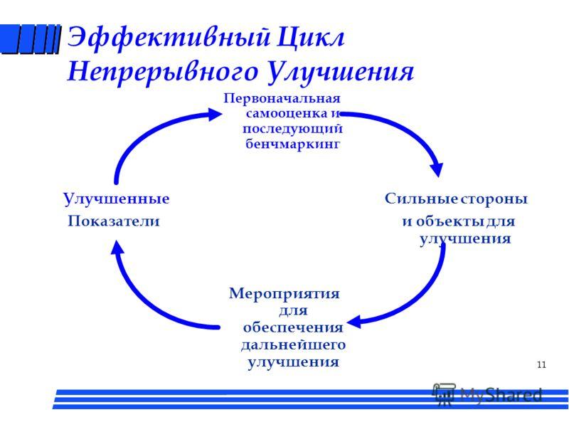Предлагаемый подход к самооценке u Команда менеджмента выделяет три дня для проведения самооценки; u То же может быть позднее сделано управленческим персоналом агентств и департаментов; u Вероятно должна начинаться с министерства для обеспечения коор