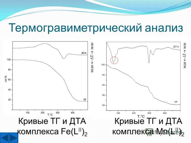 Кривые ТГ и ДТА комплекса Fe(L II ) 2 Термогравиметрический анализ Кривые ТГ и ДТА комплекса Mn(L II ) 2