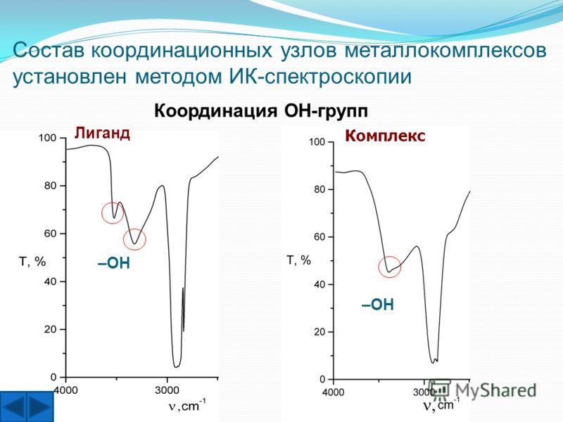 –OH Комплекс Лиганд Координация OH-групп Состав координационных узлов металлокомплексов установлен методом ИК-спектроскопии