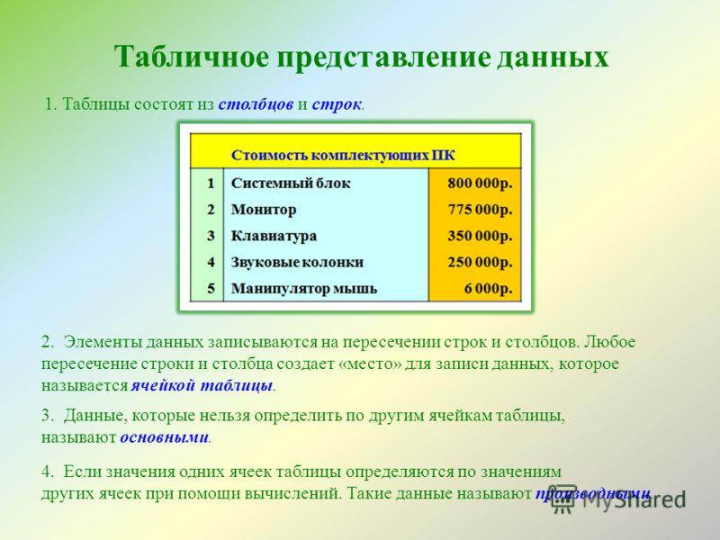 Табличное представление данных 1. Таблицы состоят из столбцов и строк. 2. Элементы данных записываются на пересечении строк и столбцов. Любое пересечение строки и столбца создает «место» для записи данных, которое называется ячейкой таблицы. 3. Данны