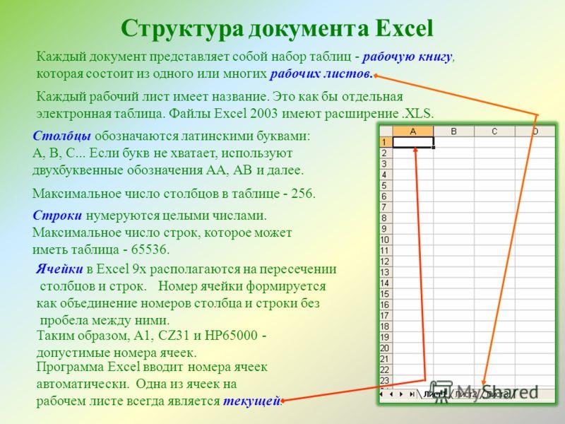Структура документа Excel Каждый документ представляет собой набор таблиц - рабочую книгу, которая состоит из одного или многих рабочих листов. Каждый рабочий лист имеет название. Это как бы отдельная электронная таблица. Файлы Excel 2003 имеют расши