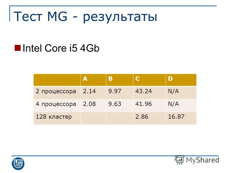 Тест MG - результаты Intel Core i5 4Gb ABCD 2 процессора2.149.9743.24N/A 4 процессора2.089.6341.96N/A 128 кластер2.8616.87