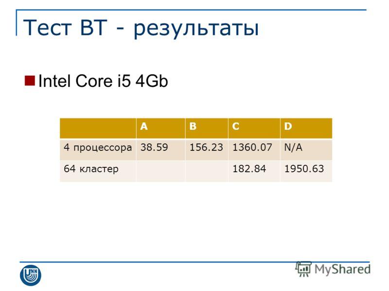 Тест BT - результаты Intel Core i5 4Gb ABCD 4 процессора38.59156.231360.07N/A 64 кластер182.841950.63