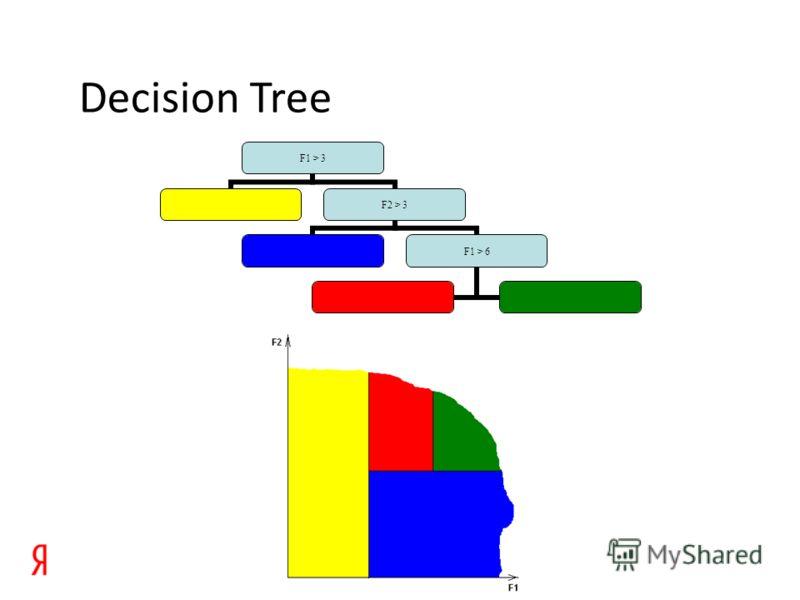 Decision Tree F1 > 3 F2 > 3 F1 > 6
