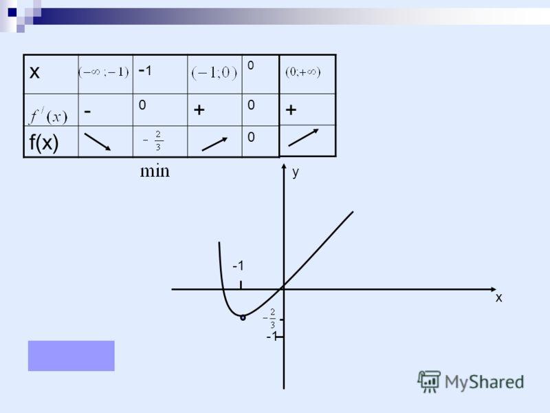 х -1 0 - 0 + 0 f(x) 0 + х у