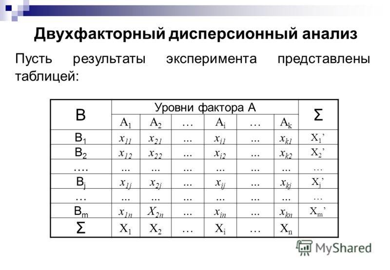 Двухфакторный дисперсионный анализ Пусть результаты эксперимента представлены таблицей: B Уровни фактора A Σ A1A1 A2A2 …AiAi …AkAk B1B1 x 11 x 21 …x i1 …x k1 X 1 B2B2 x 12 x 22 …x i2 …x k2 X 2 …. ……………… … BjBj x 1j x 2j …x ij …x kj X j … ……………… … BmB