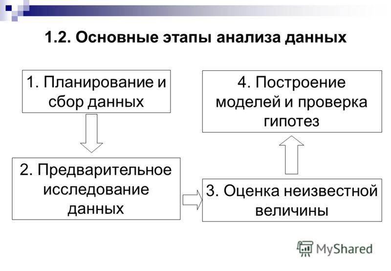 1.2. Основные этапы анализа данных 1. Планирование и сбор данных 2. Предварительное исследование данных 3. Оценка неизвестной величины 4. Построение моделей и проверка гипотез