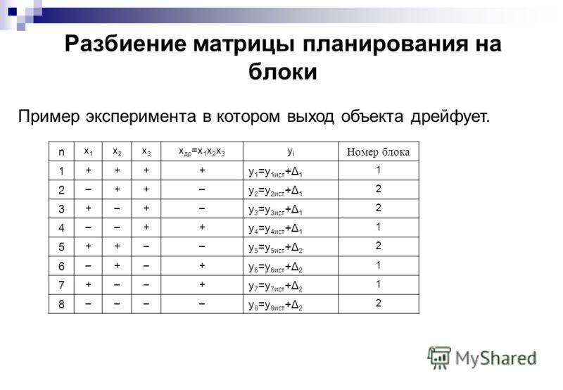 Разбиение матрицы планирования на блоки Пример эксперимента в котором выход объекта дрейфует. n x1x1 x2x2 x3x3 x др =x 1 x 2 x 3 yiyi Номер блока 1 ++++ y 1 =y 1ист +Δ 1 1 2 –++– y 2 =y 2ист +Δ 1 2 3 +–+– y 3 =y 3ист +Δ 1 2 4 ––++ y 4 =y 4ист +Δ 1 1