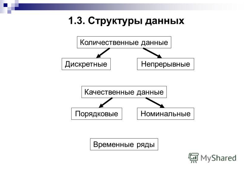 1.3. Структуры данных Количественные данные ДискретныеНепрерывные Качественные данные ПорядковыеНоминальные Временные ряды