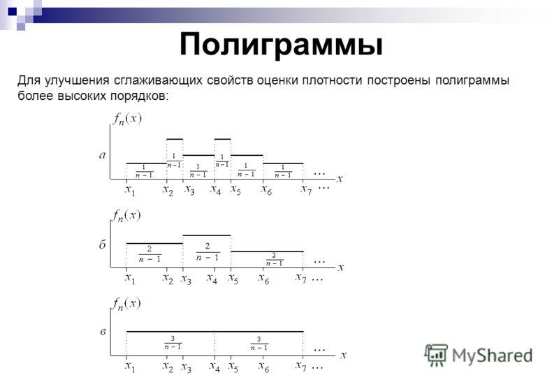 Полиграммы Для улучшения сглаживающих свойств оценки плотности построены полиграммы более высоких порядков: