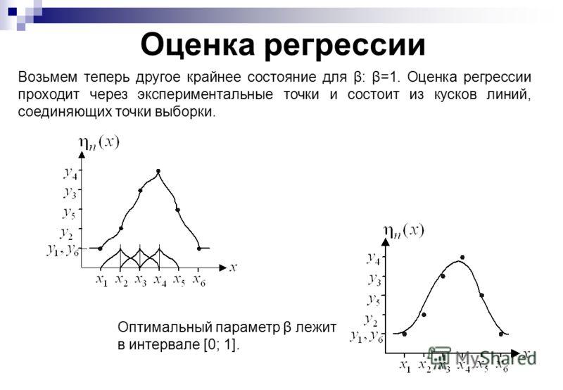 Оценка регрессии Возьмем теперь другое крайнее состояние для β: β=1. Оценка регрессии проходит через экспериментальные точки и состоит из кусков линий, соединяющих точки выборки. Оптимальный параметр β лежит в интервале [0; 1].