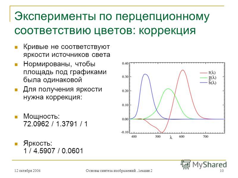 12 октября 2006 Основы синтеза изображений. Лекция 2 10 Эксперименты по перцепционному соответствию цветов: коррекция Кривые не соответствуют яркости источников света Нормированы, чтобы площадь под графиками была одинаковой Для получения яркости нужн