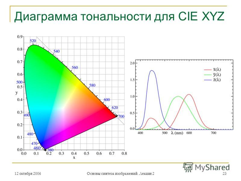 12 октября 2006 Основы синтеза изображений. Лекция 2 23 Диаграмма тональности для CIE XYZ