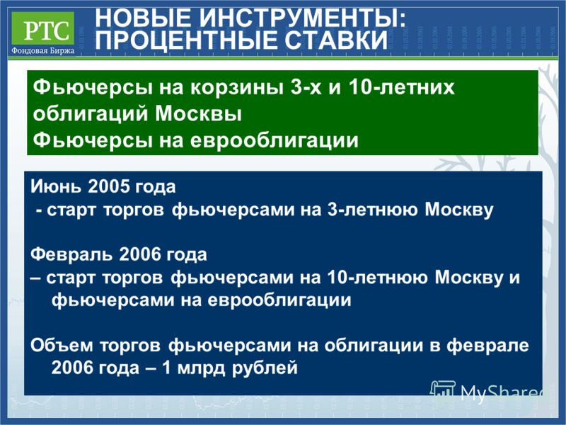Фьючерсы на корзины 3-х и 10-летних облигаций Москвы Фьючерсы на еврооблигации НОВЫЕ ИНСТРУМЕНТЫ: ПРОЦЕНТНЫЕ СТАВКИ Июнь 2005 года - старт торгов фьючерсами на 3-летнюю Москву Февраль 2006 года – старт торгов фьючерсами на 10-летнюю Москву и фьючерса