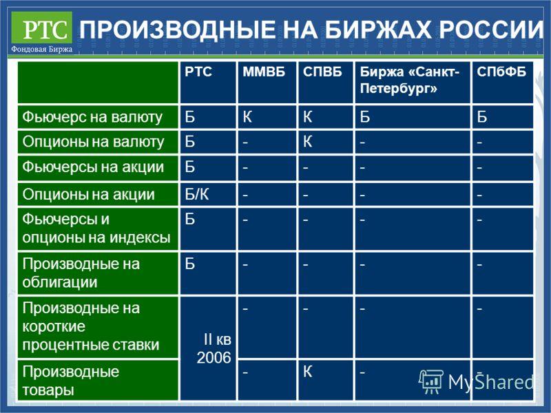 ПРОИЗВОДНЫЕ НА БИРЖАХ РОССИИ РТСММВБСПВББиржа «Санкт- Петербург» СПбФБ Фьючерс на валютуБККББ Опционы на валютуБ-К-- Фьючерсы на акцииБ---- Опционы на акцииБ/КБ/К---- Фьючерсы и опционы на индексы Б---- Производные на облигации Б---- Производные на к
